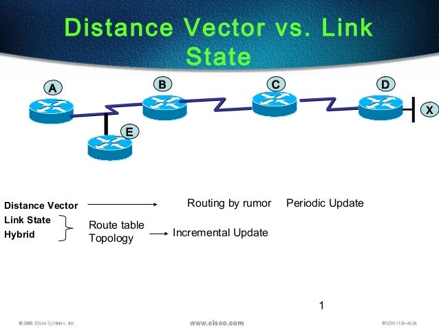 1 Distance Vector Link State Hybrid Distance Vector vs. Link State Route table Topology Incremental Update Periodic Update...