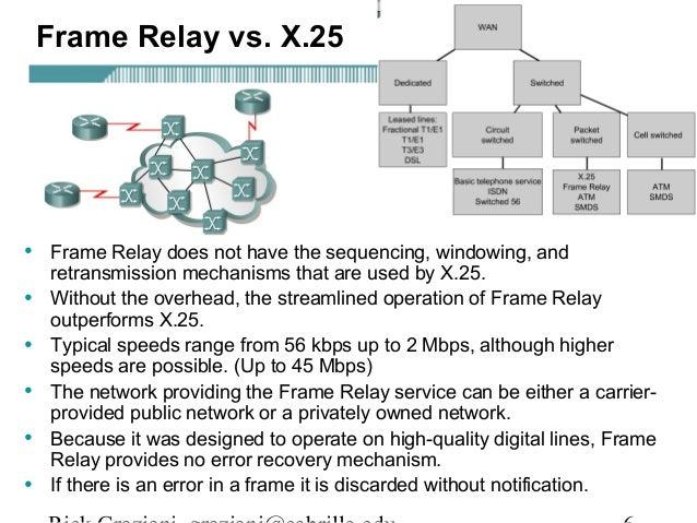 X 25 And Frame Relay - Frame Design & Reviews ✓