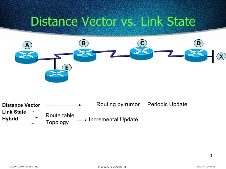 Distance Vector Link State Hybrid Distance Vector vs. Link State Route table Topology Incremental Update Periodic Update R...