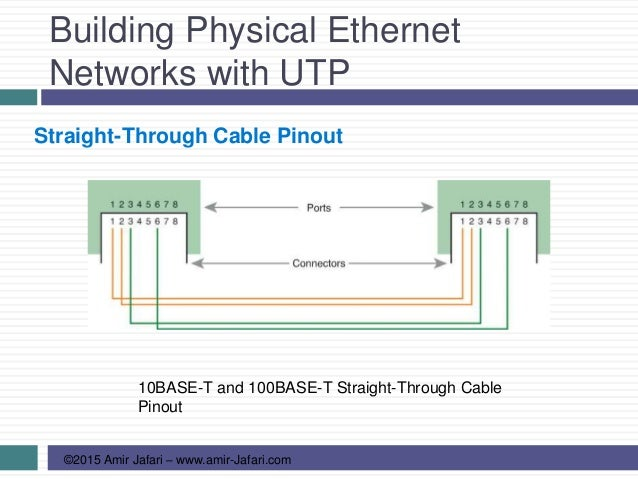 Cccna R Amp S 03 Fundamentals Of Ethernet Lans