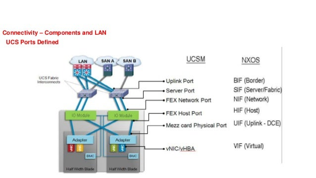 NETWORKERS HOME Cisco UCS PPT