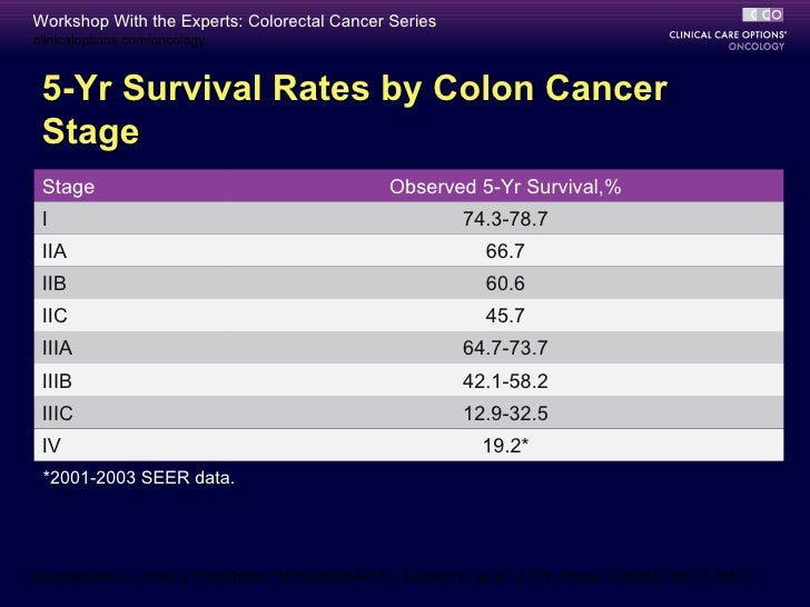 Stage 3 Colon Cancer Prognosis