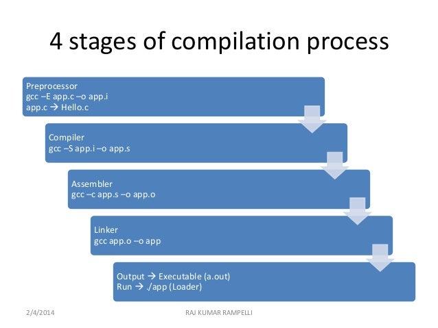 C compilation process Compilation c