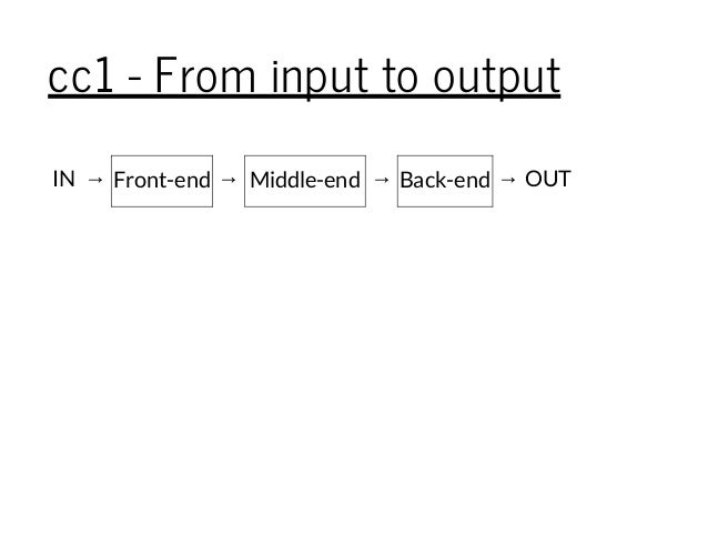 cc1 - From input to output IN → Front-end → Middle-end → Back-end → OUT