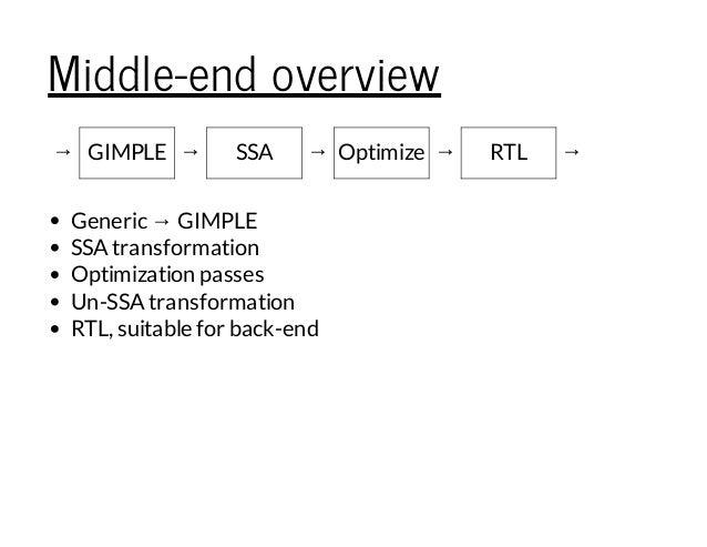 Middle-end overview → GIMPLE → SSA → Optimize → RTL → Generic → GIMPLE SSAtransformation Optimization passes Un-SSAtransfo...