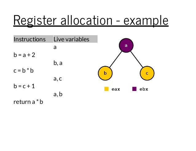 Register allocation - example Instructions Live variables a b = a + 2 b, a c = b *b a, c b = c + 1 a, b return a *b