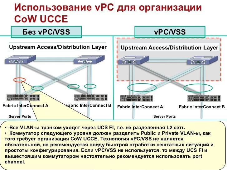 Виртуализация центров обработки вызовов Ucce на платформе