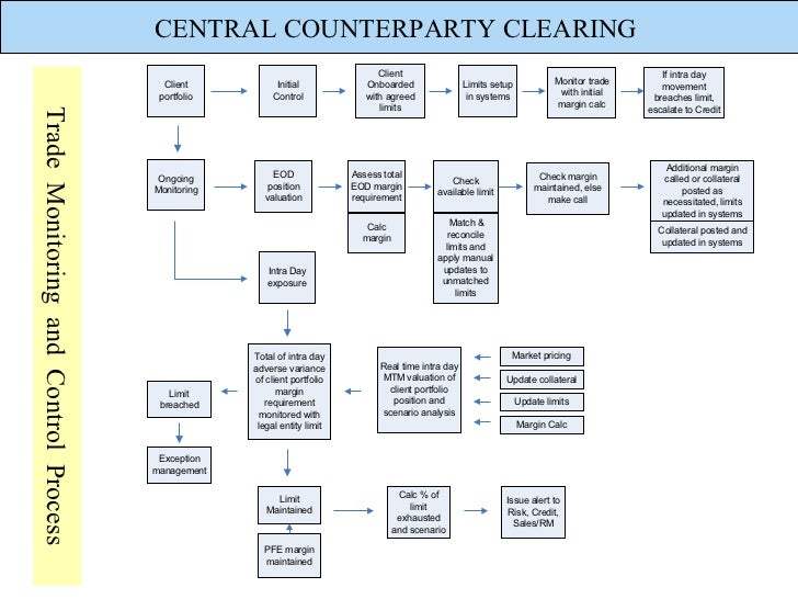 central counterparty clearing