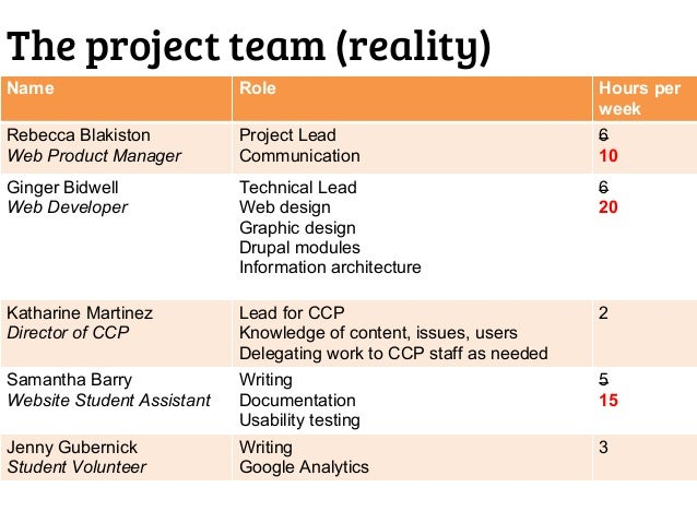 Team Names: Center For Creative Photography Redesign