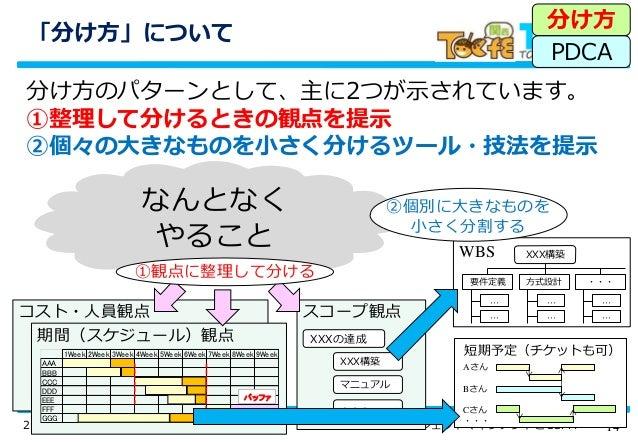 142016/07/15公開用 プロジェクトマネジメントとCCPM WBS コスト・人員観点 「分け方」について 分け方のパターンとして、主に2つが示されています。 ①整理して分けるときの観点を提示 ②個々の大きなものを小さく分けるツール・技法...