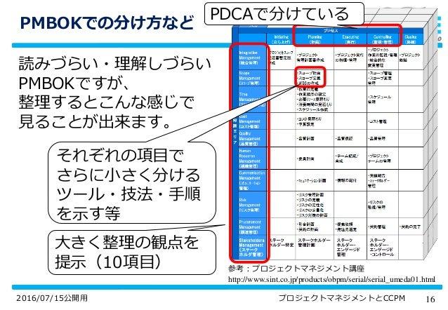 162016/07/15公開用 プロジェクトマネジメントとCCPM PMBOKでの分け方など 読みづらい・理解しづらい PMBOKですが、 整理するとこんな感じで 見ることが出来ます。 参考:プロジェクトマネジメント講座 http://www....