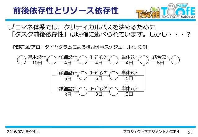 512016/07/15公開用 プロジェクトマネジメントとCCPM 前後依存性とリソース依存性 プロマネ体系では、クリティカルパスを決めるために 「タスク前後依存性」は明確に述べられています。しかし・・・? PERT図/アローダイヤグラムによる...