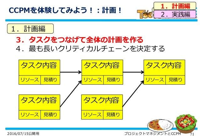 712016/07/15公開用 プロジェクトマネジメントとCCPM CCPMを体験してみよう!:計画! 3.タスクをつなげて全体の計画を作る 4.最も長いクリティカルチェーンを決定する 1.計画編 2.実践編 1.計画編 タスク内容 リソース ...