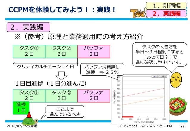 832016/07/15公開用 プロジェクトマネジメントとCCPM CCPMを体験してみよう!:実践! 1.計画編 2.実践編 2.実践編 タスクの大きさを 半日~3日程度にすると 「あと何日?」で 進捗確認しやすいです。 タスク① 2日 タス...