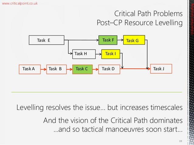 critical chain project management Critical chain project management is a key methodology learn everything you need to know about what is and how to apply it read this.