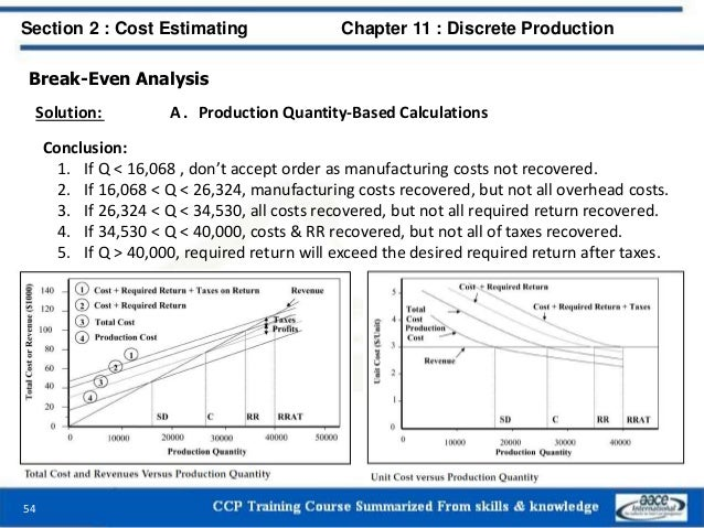 Break-Even Analysis Solution: A . Production Quantity-Based Calculations Conclusion: 1. If Q < 16,068 , don't accept order...