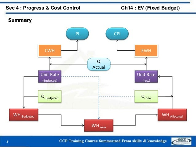 Summary 8 Sec 4 : Progress & Cost Control Ch14 : EV (Fixed Budget) WH Budgeted WH Allocated WH new Q Budgeted Q new Unit R...