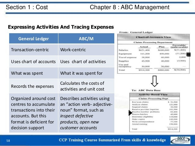 Section 1 : Cost Chapter 8 : ABC Management 58 Expressing Activities And Tracing Expenses General Ledger ABC/M Transaction...