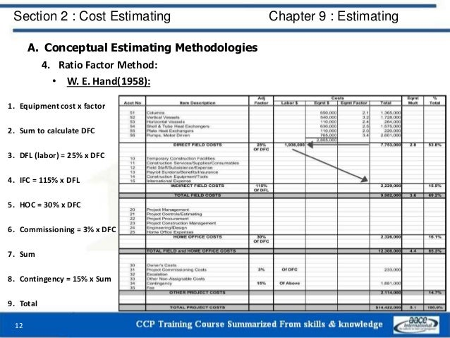 A. Conceptual Estimating Methodologies 4. Ratio Factor Method: • W. E. Hand(1958): 12 Section 2 : Cost Estimating Chapter ...