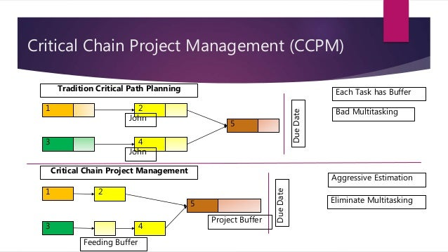 theory of project management failure critical Learn what is critical chain project management the theory of constraints (toc) this project management method comes into force after the initial project schedule is prepared the critical path project management methodology has had a fair amount of success in manufacturing.