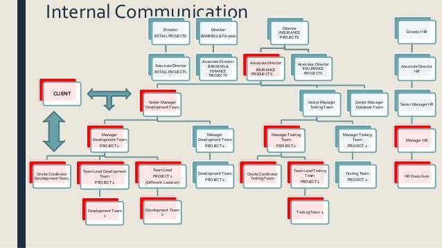 Organizational structure with verizon communication