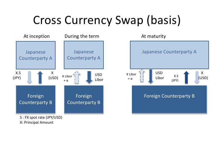 Currency swap and forex swap