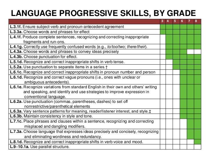 LANGUAGE PROGRESSIVE SKILLS, BY GRADE<br />