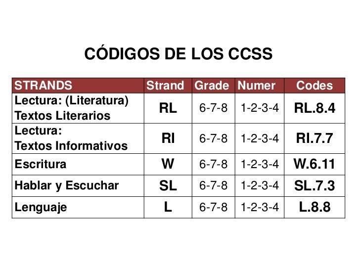 CÓDIGOS DE LOS CCSS<br />