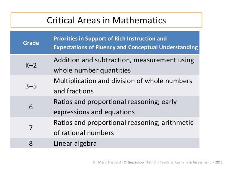 Common Core State Standards Math Workgroup Training