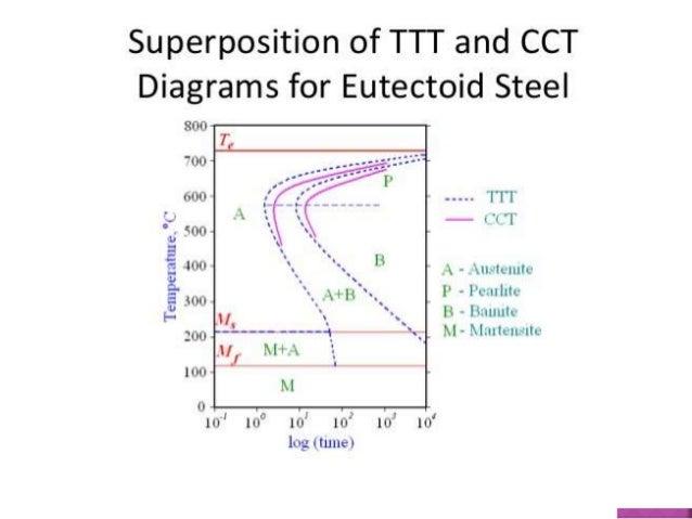 Ttt diagram pdf nptel free download wiring diagrams schematics cct curve continuos cooling transformation probability tree diagram ttt diagram pdf nptel 13 ccuart Choice Image