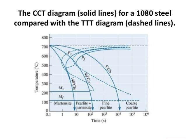 Cct curve continuos cooling transformation grain size carbon content alloying elements 7 ccuart