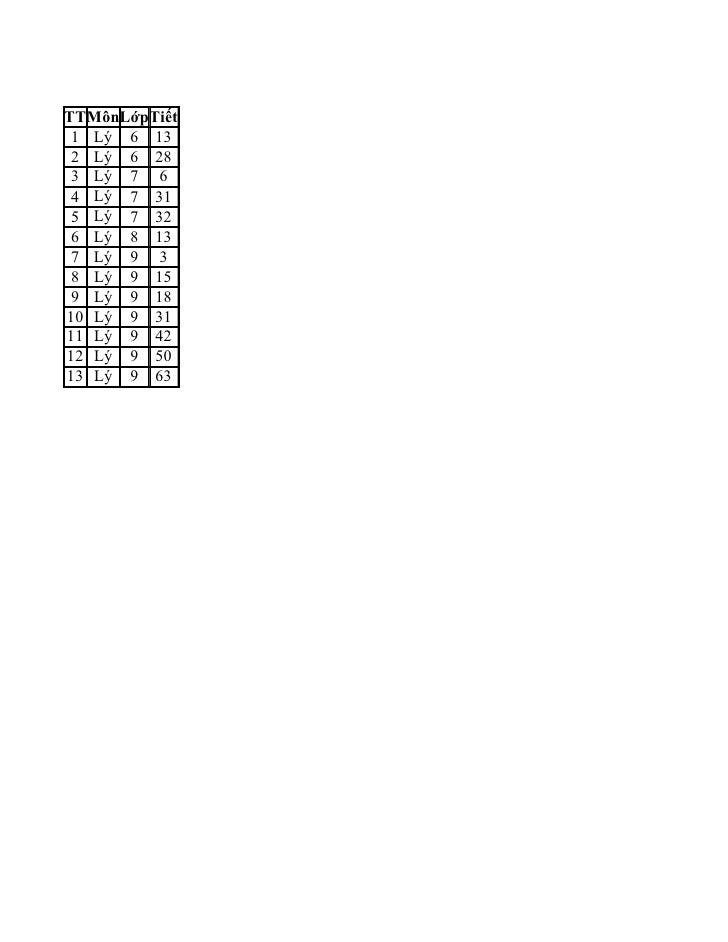 CÁC TIẾT THỰC HÀNH MÔN VẬT LÝ TTMônLớpTiết  1 Lý 6 13  2 Lý 6 28  3 Lý 7 6  4 Lý 7 31  5 Lý 7 32  6 Lý 8 13  7 Lý 9 3  8 L...