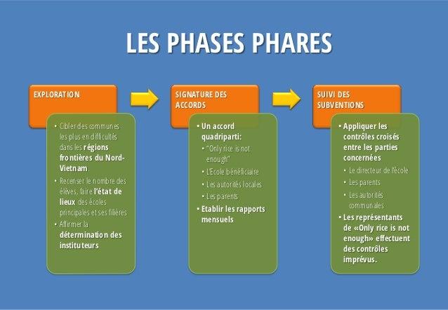 LES PHASES PHARESEXPLORATION                         SIGNATURE DES                    SUIVI DES                           ...