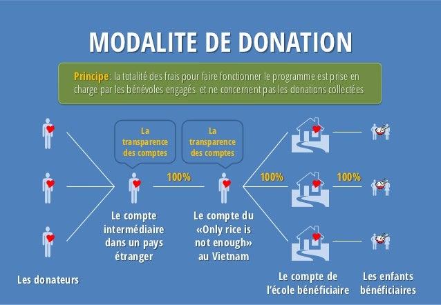 MODALITE DE DONATION           Principe: la totalité des frais pour faire fonctionner le programme est prise en           ...