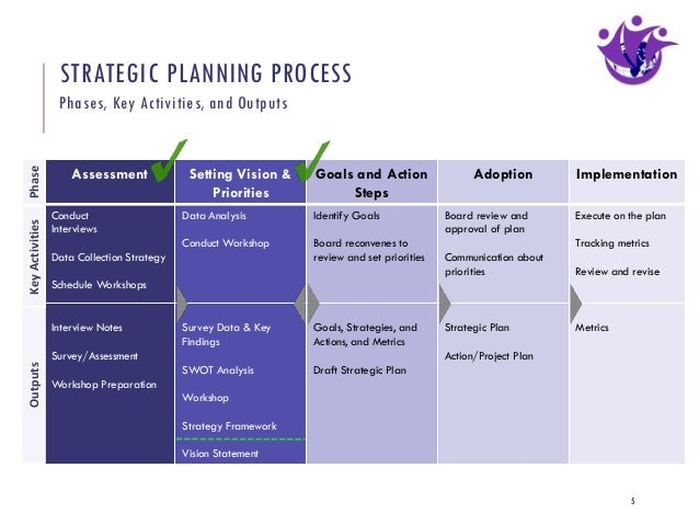 Quotes on Strategic Planning
