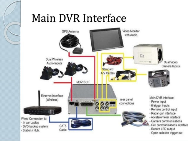 What is Digital and Compressed Video  Digital refers to the process of digitizing or sampling the CCTV analog  video to ...