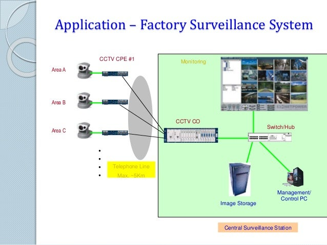 Application – Airport or Seaport Surveillance System Area A Area B Area N CCTV CO # CCTV CPE #1 CCTV CPE #N Monitoring Swi...