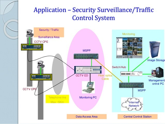 Application – Army Security Area Surveillance System Sector 1 Sector 2 Sector A Sector B Effective distance of Camera Max....