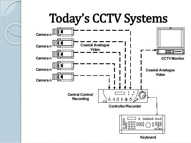 Tomorrow's CCTV Systems Fixed IP Camera Fixed IP Camera Fixed IP Camera Fixed IP Camera Fixed IP CameraFixed IP Camera PTZ...