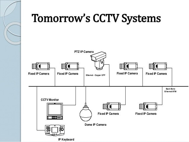 Limitation of CCTV  Analog systems focus on small scale jobs, all cameras home run to a single point.