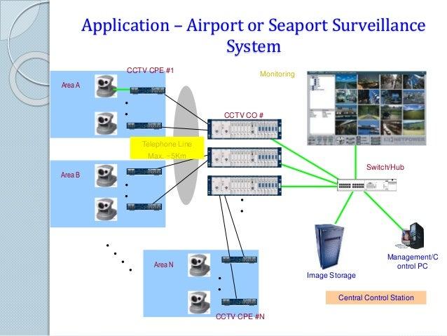 application of surveillance system
