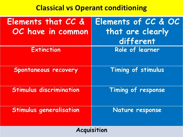 classical v operant conditioning Classical conditioning operant conditioning in classical conditioning, the  organism learns an association between two stimuli—the ucs and.