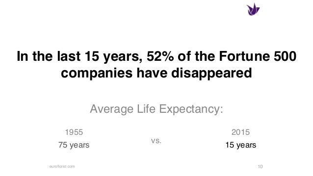 euroflorist.com In the last 15 years, 52% of the Fortune 500 companies have disappeared Average Life Expectancy: vs. 10 19...