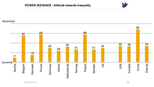 euroflorist.com MASCULINITY - What motivates people? 59 0,00 23,50 47,00 70,50 94,00 Austria Belgium Denmark France German...
