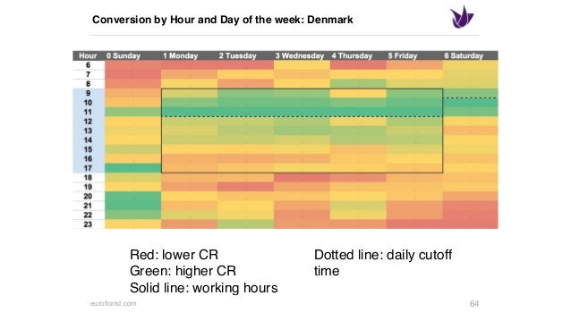 euroflorist.com Conversion by Hour and Day of the week: The Netherlands 67 Red: lower CR Green: higher CR Solid line: work...