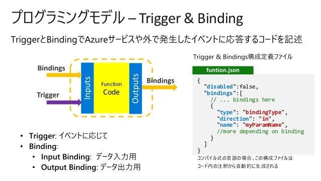 Azure Functions 2 0 Deep Dive - デベロッパーのための最新開発ガイド