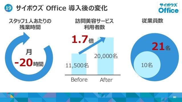 【Cybozu Days 2018】 サイボウズ Office事例セッション