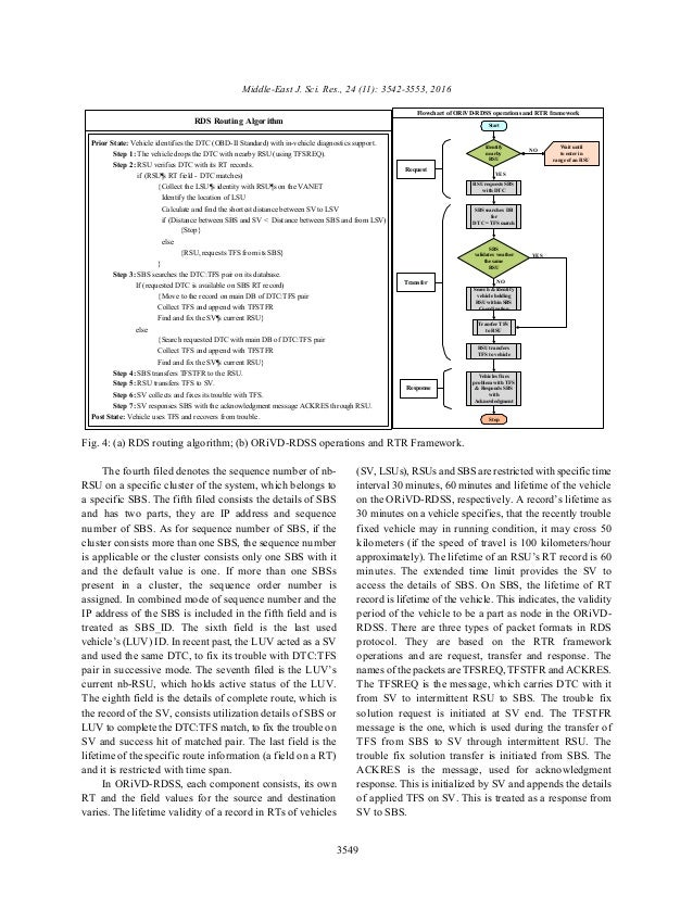 text RDS Routing Algorithm Prior State: Vehicle identifies the DTC (OBD-II Standard) with in-vehicle diagnostics support. ...