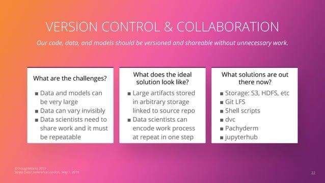 Data Science, Model Building Training Data Source Code + Executables Model Evaluation Productionize Model Integration Test...