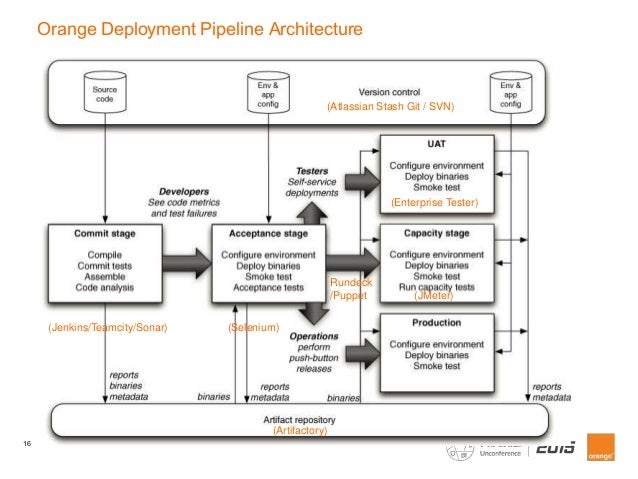 Our Journey To Continuous Delivery